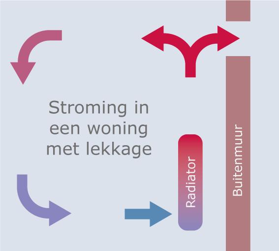 Stroming_Convectie